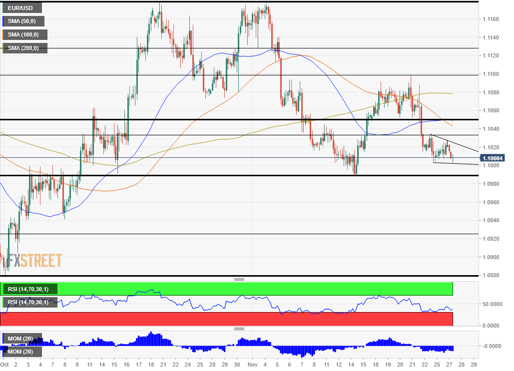 EUR/USD Technical Analysis November 27 2019