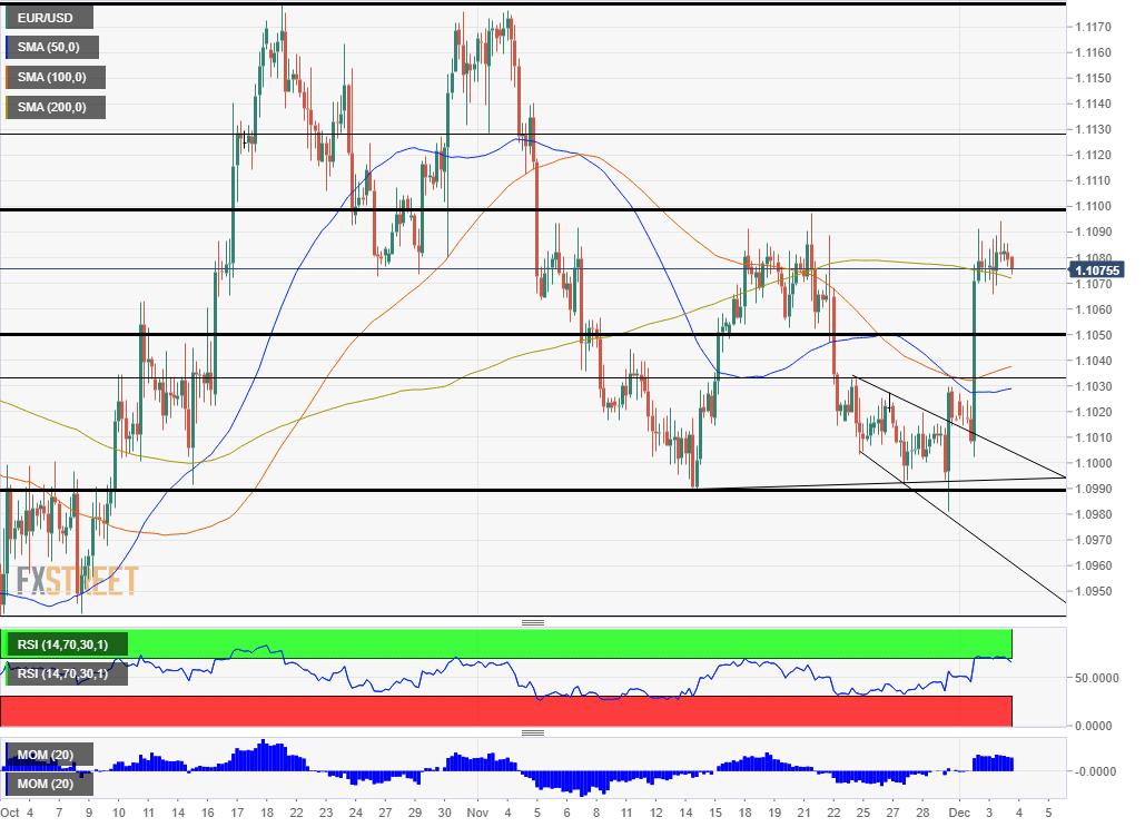 EUR USD Technical Analysis December 4 2019