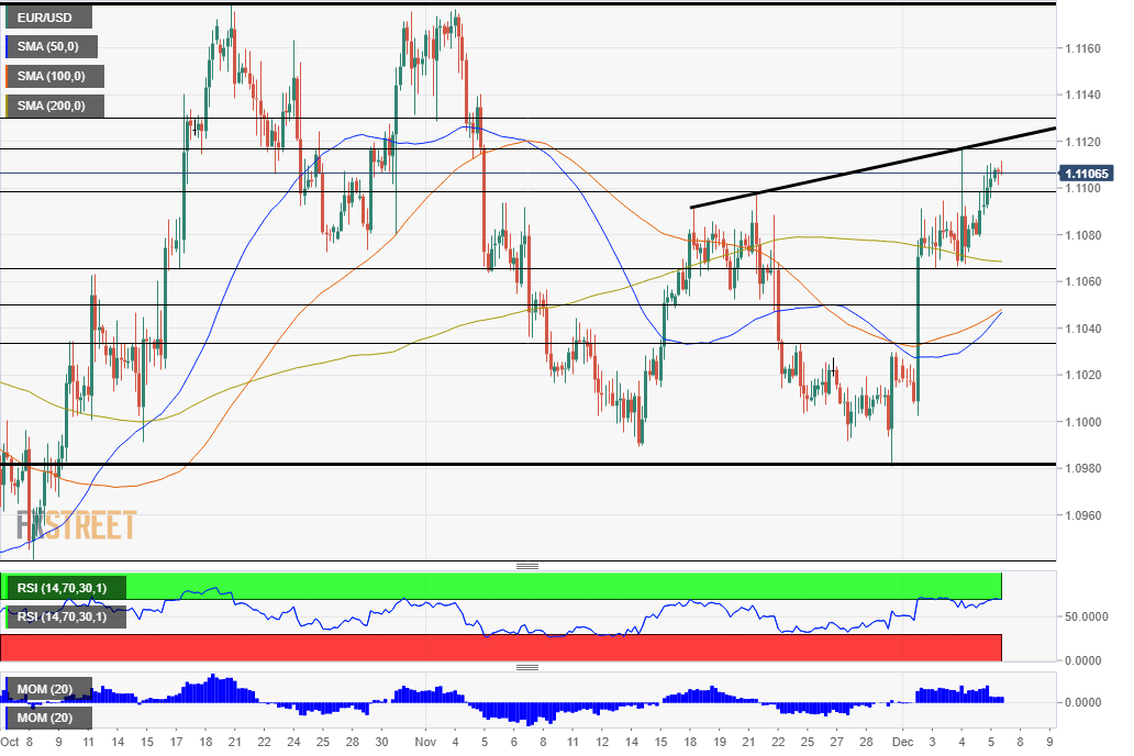EUR USD Technical Analysis December 6 2019