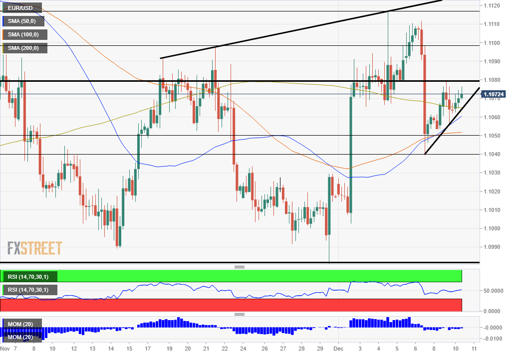 EUR USD Technical Analysis December 10 2019