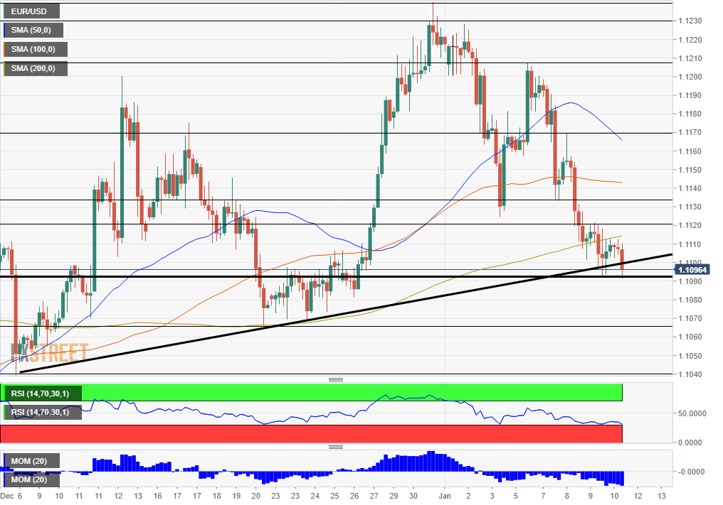EUR USD technical analysis January 10 2020