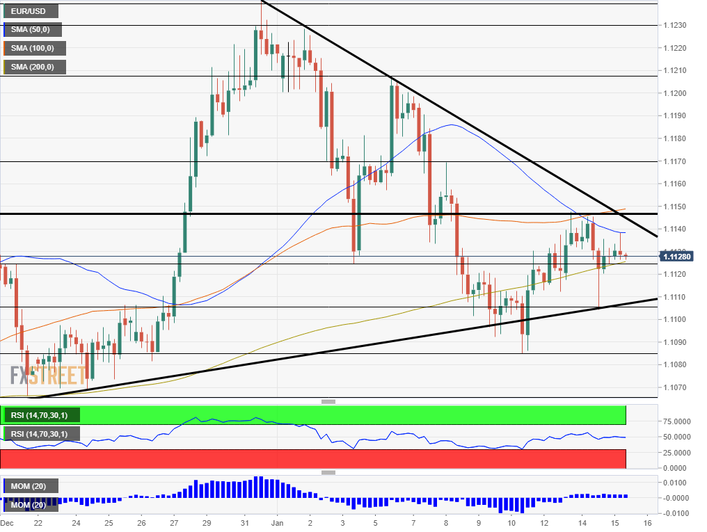 EUR USD technical analysis January 15 2020