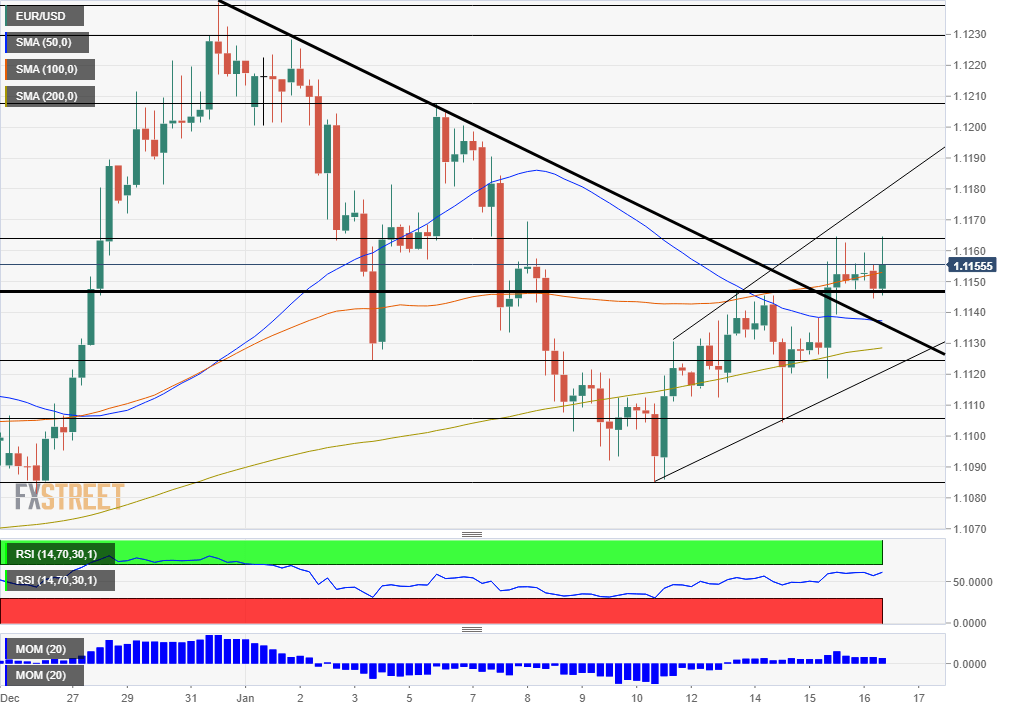 EUR USD Technical Analysis January 16 2020