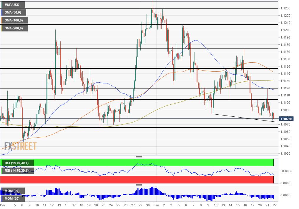 EUR USD Technical Analysis January 22 2020