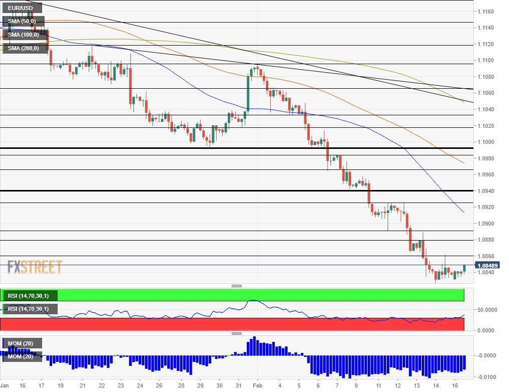 EUR USD Technical Analysis February 17 2020