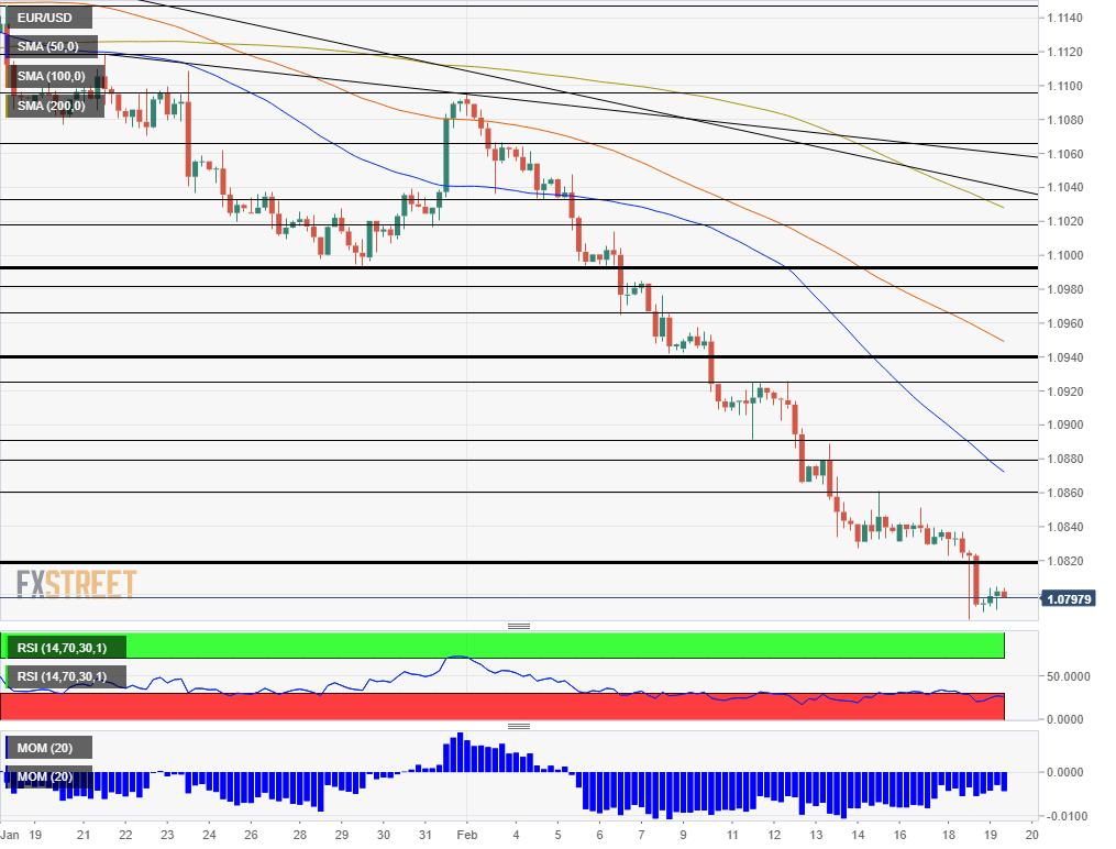 EUR USD Technical Analysis February 19 2020