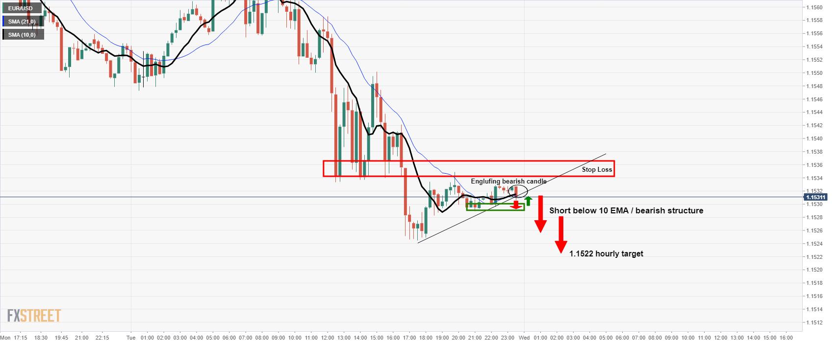 Biểu đồ trong khung thời gian 15 phút của EUR/USD