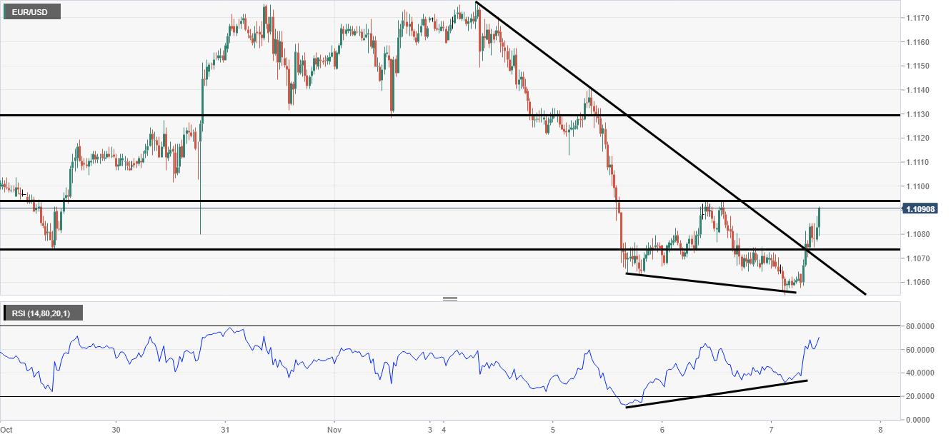 EUR/USD analysis