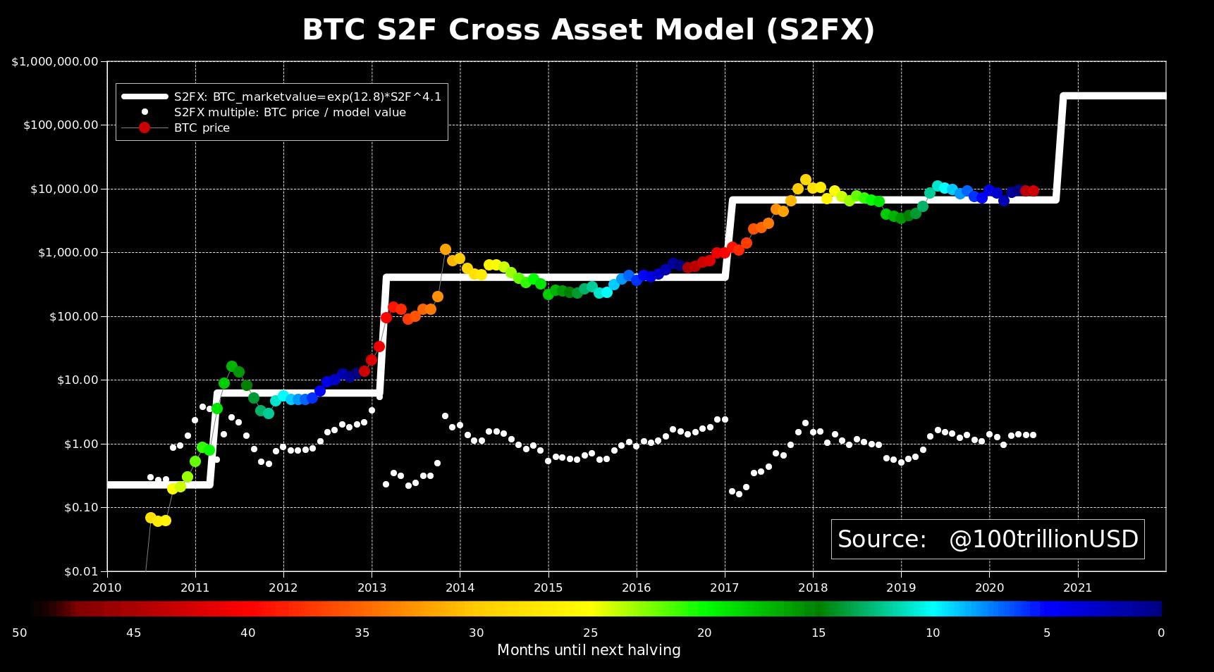 Bitcoin S2FX Model