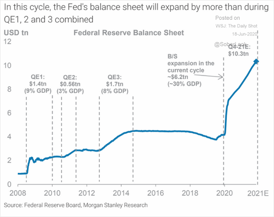 Fed's balance sheet size to exceed $10 trillion by the end of 2021