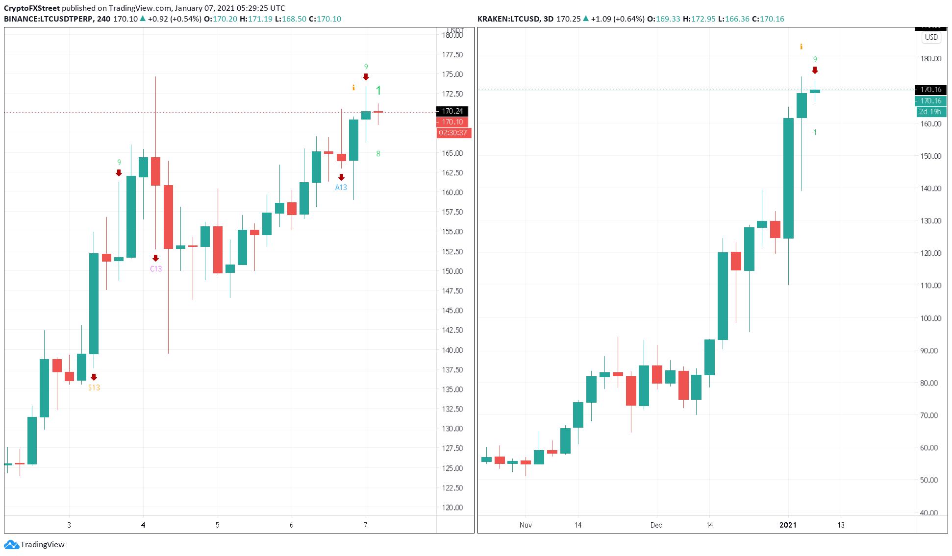 Litecoin price US dollar chart