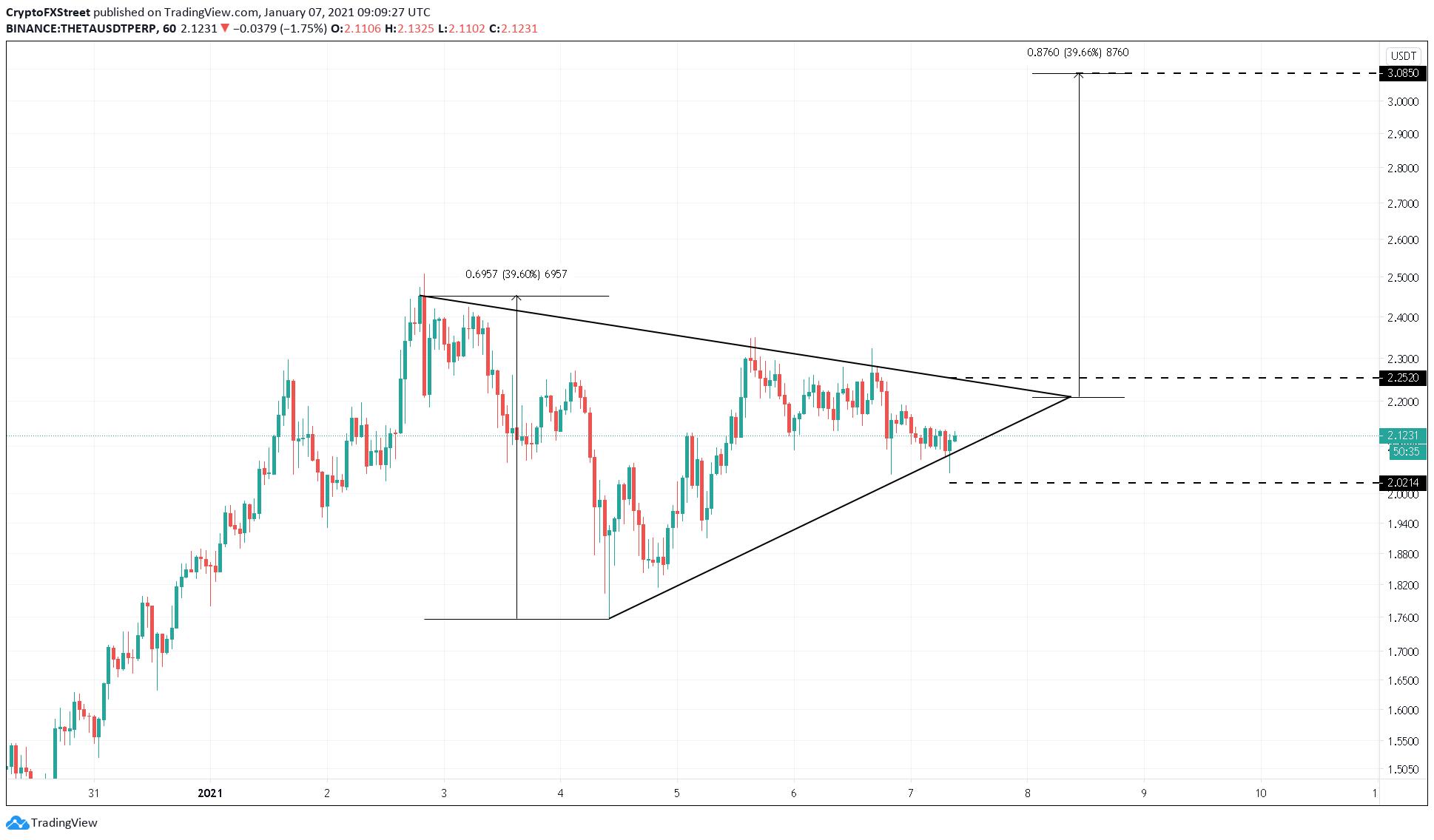 Theta price US dollar chart