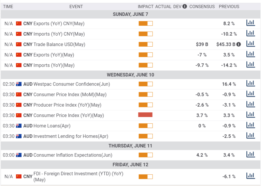 AUD/USD Forecast: Is the highest in a year at reach? Fed, relations with China and COVID stats eyed