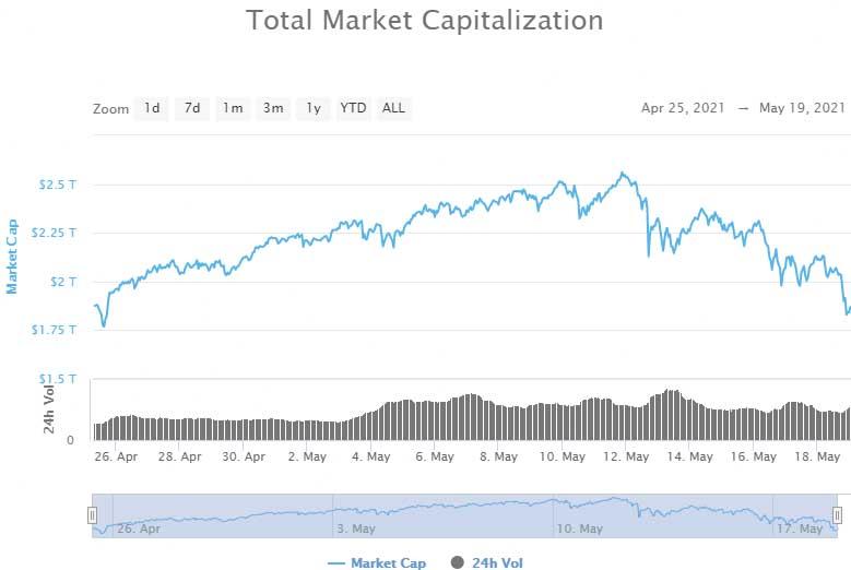 bitcoin volumul total btc la convertorul gbp