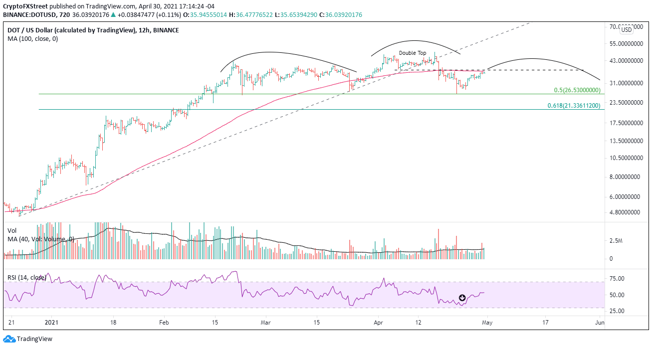 DOT/USD 12-hour chart