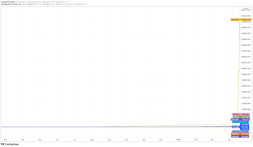 BTC vs Penny cryptos returns chart