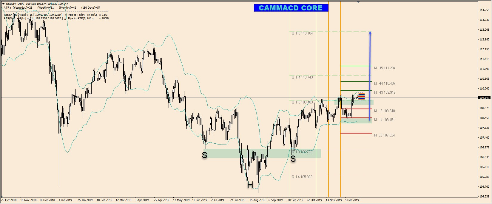 USD/JPY Price Analysis 2020 - Camarilla Pivot Points
