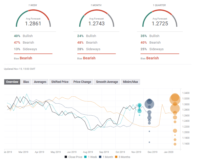 GBP USD FX Poll forex experts November 18 22 2019