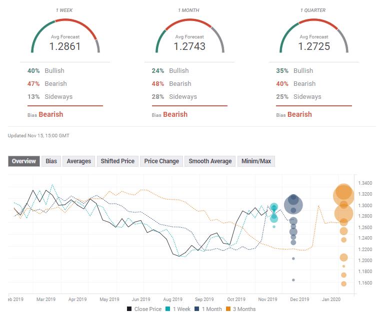 GBP USD FX Poll forex experts November 18 22 2019