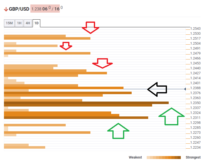 GBP USD Technical Confluence levels April 9 2020