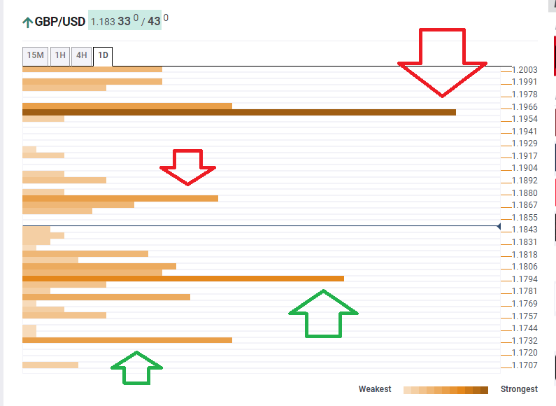 GBP USD Technical Confluence levels March 25 2020