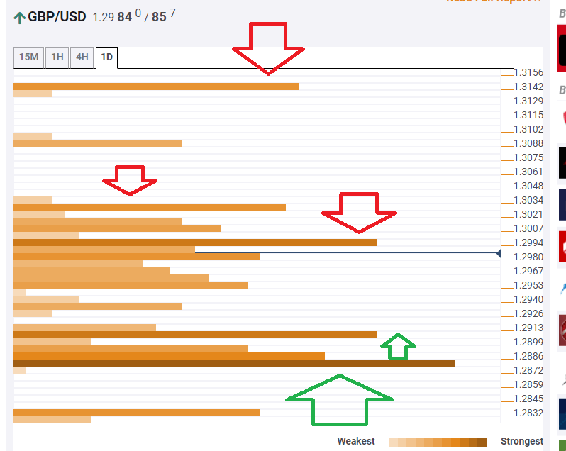 GBP USD confluence analysis October 22 2019