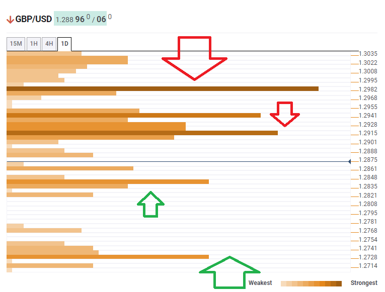 GBPUDS prices technical confluence levels March 11 2020