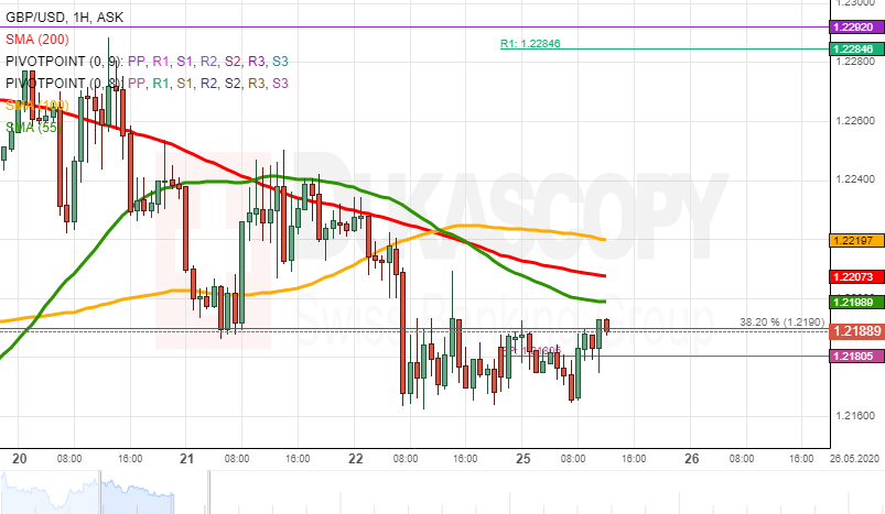 Pound Sterling Price News And Forecast