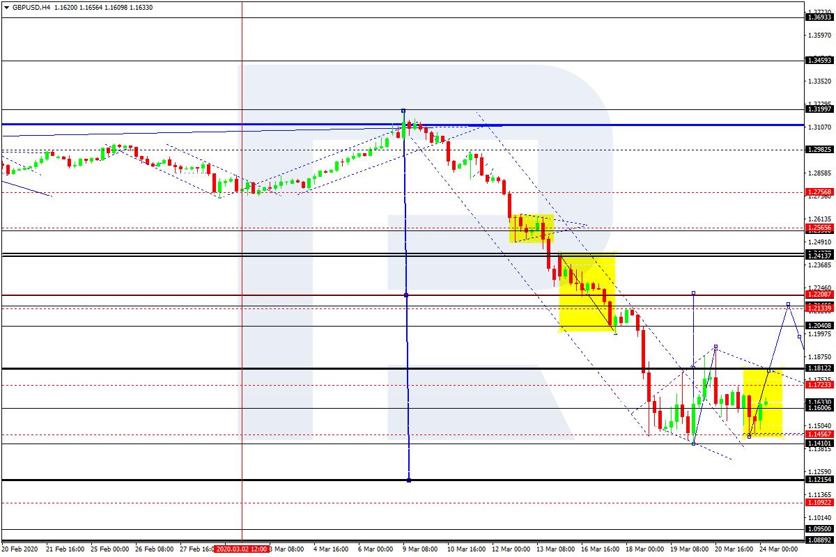 Forex Technical Analysis and Forecast: EUR/USD, GBP/USD, USD/CHF, USD/JPY, AUD/USD, USD/RUB, USD ...