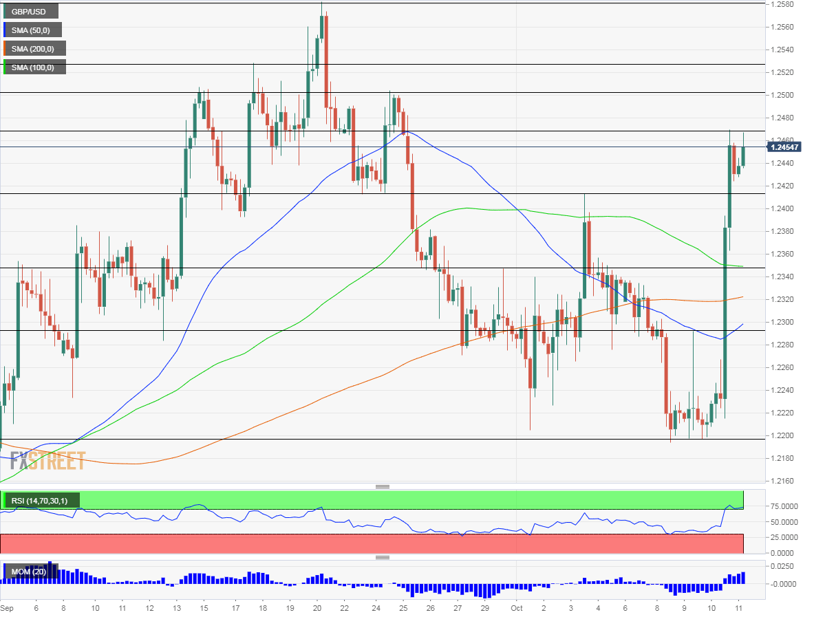 GBP USD Technical Analysis October 11 2019