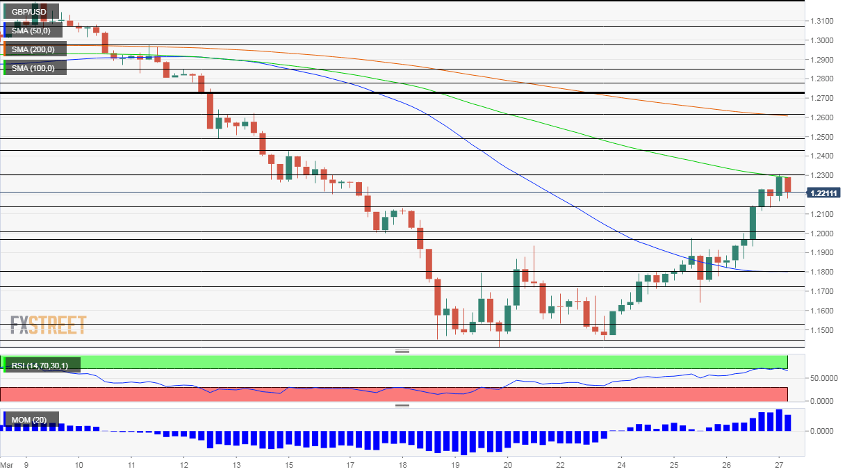 GBP USD Technical Analysis March 27 2020