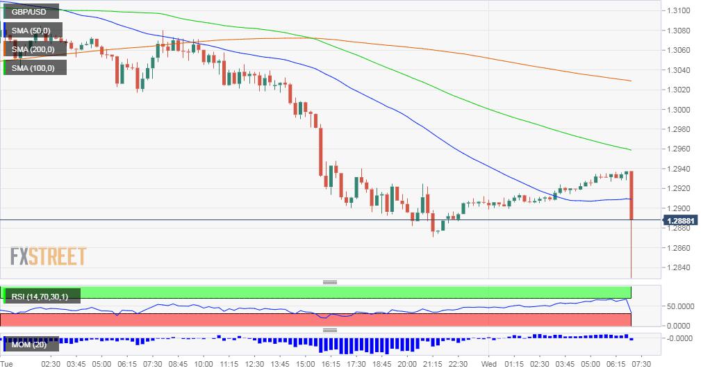 GBP USD falls BOE surprise rate cut March 11