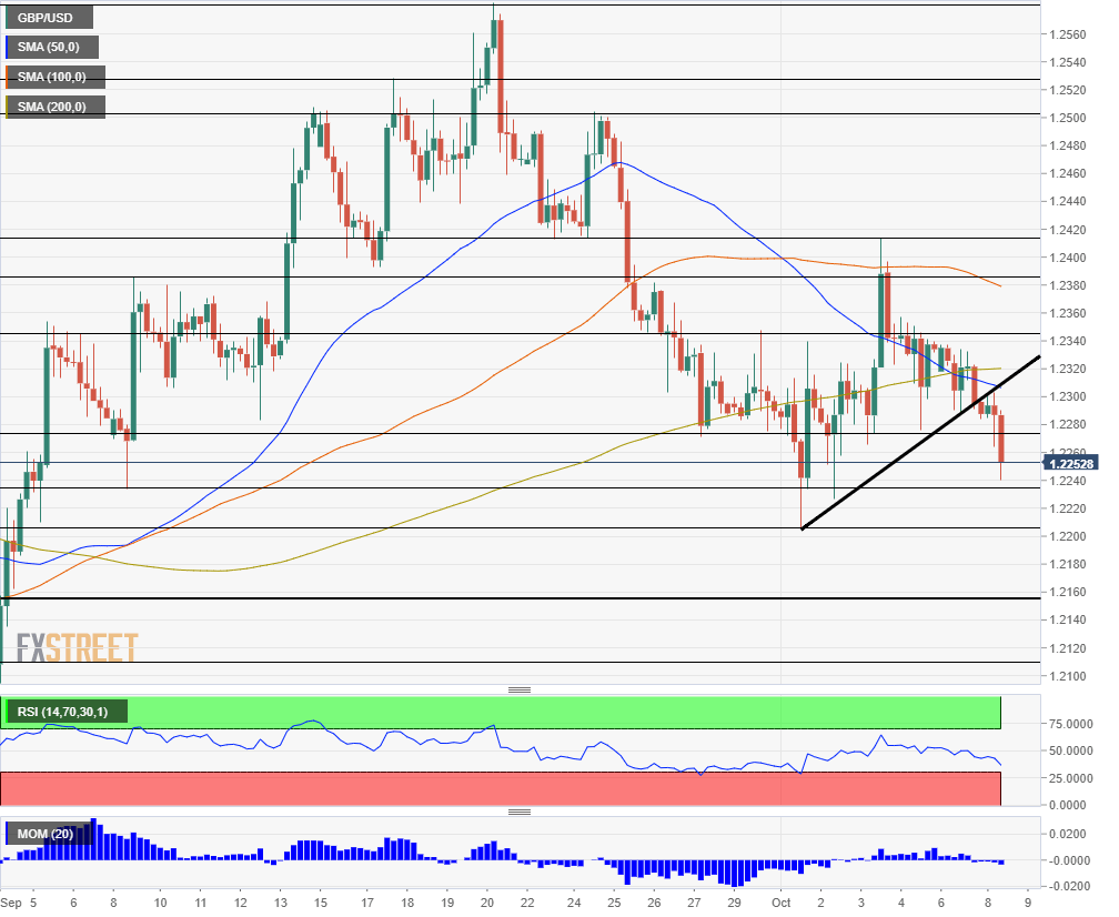 GBP USD technical analysis October 8 2019