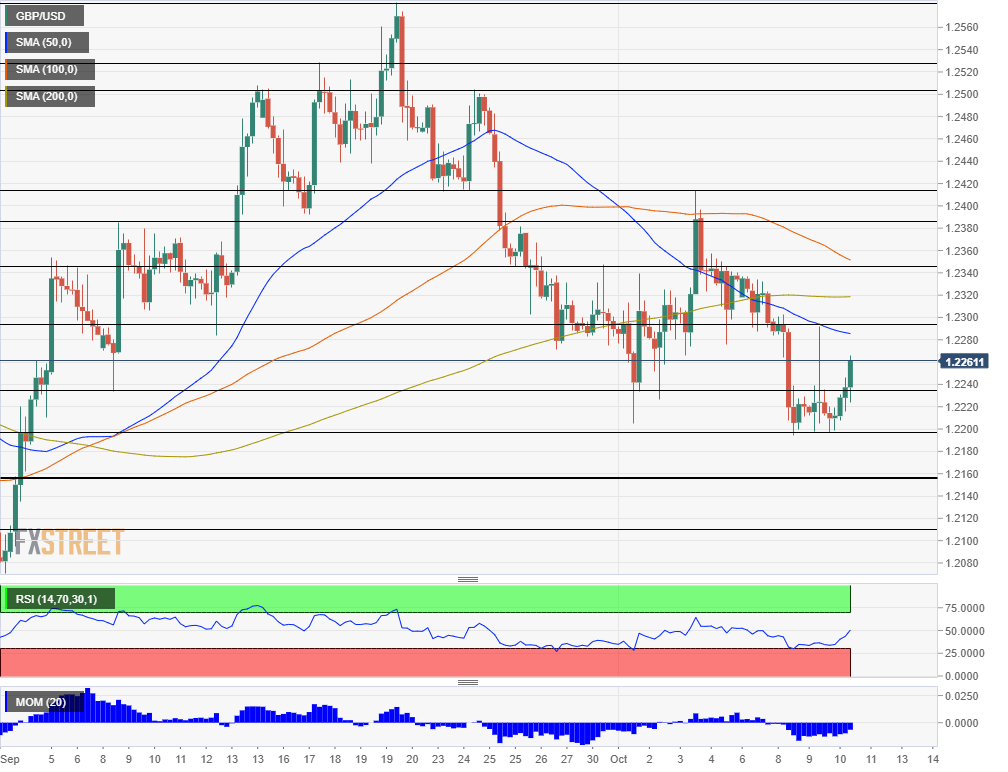 GBP USD technical analysis October 10 2019