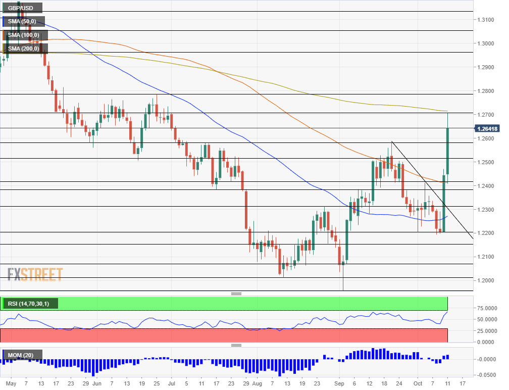 GBP USD technical analysis October 10 14 2019
