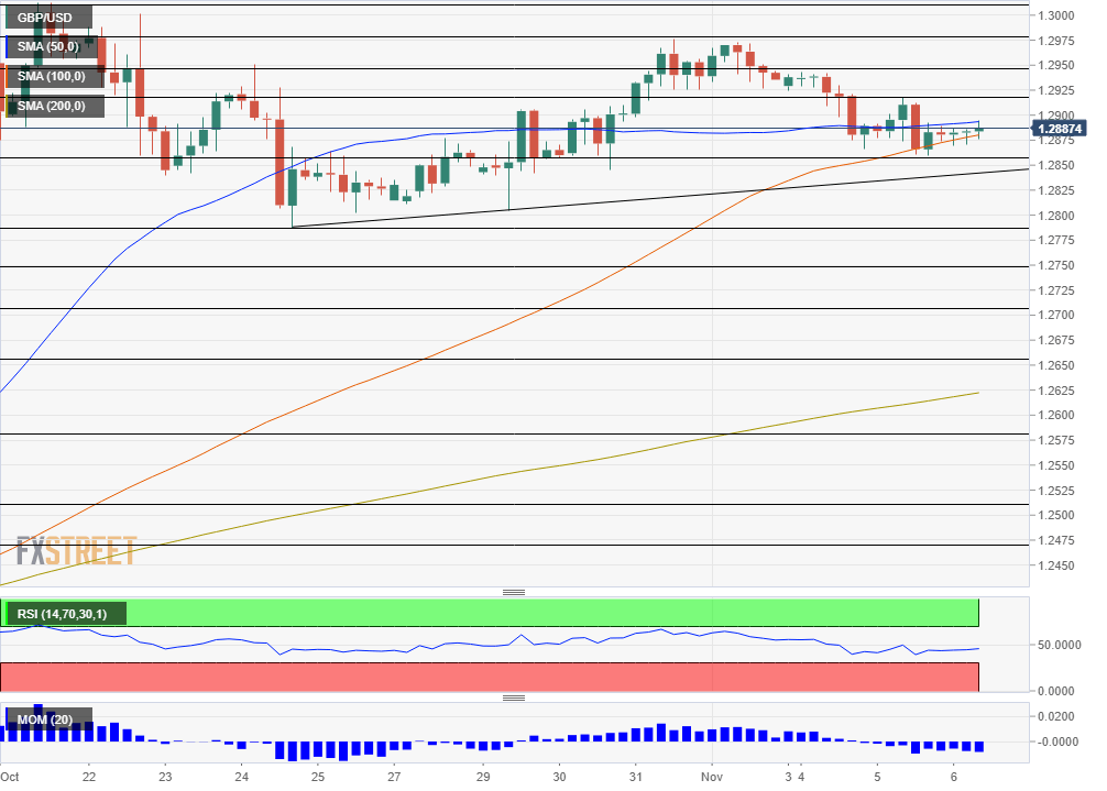 GBP USD technical analysis November 6 2019