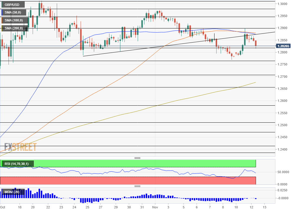 GBP USD technical analysis November 12 2019