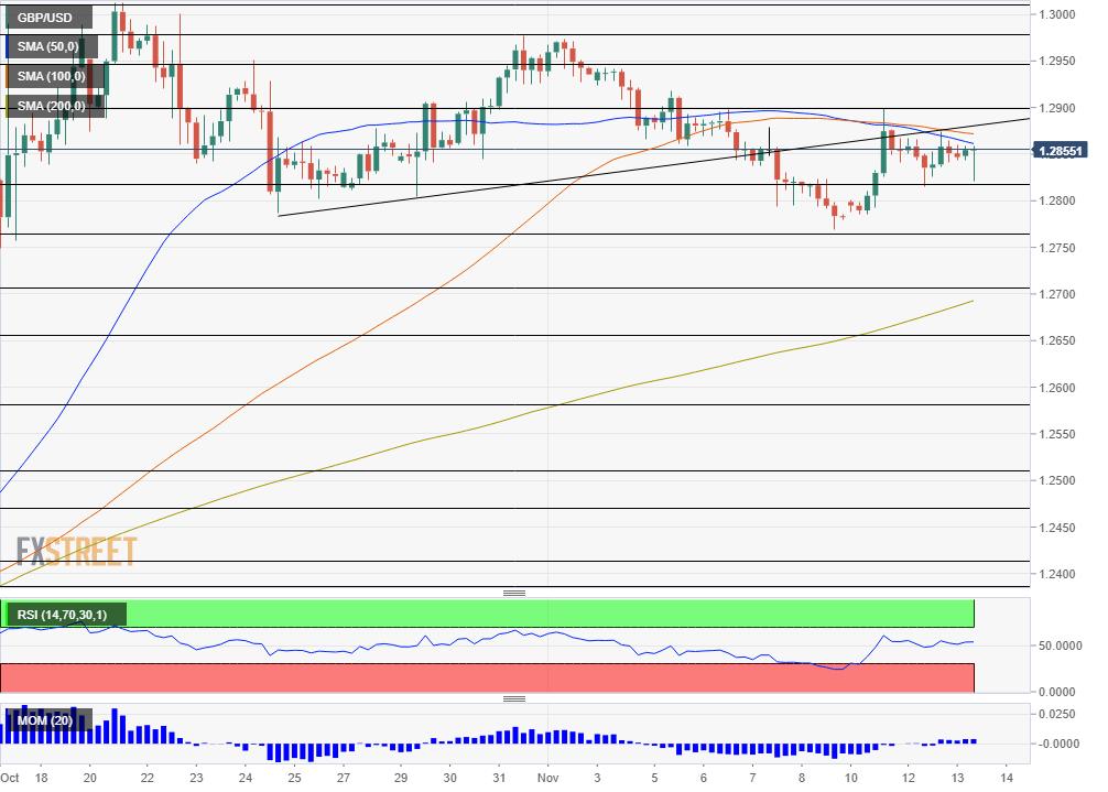 GBP USD technical analysis November 13 2019