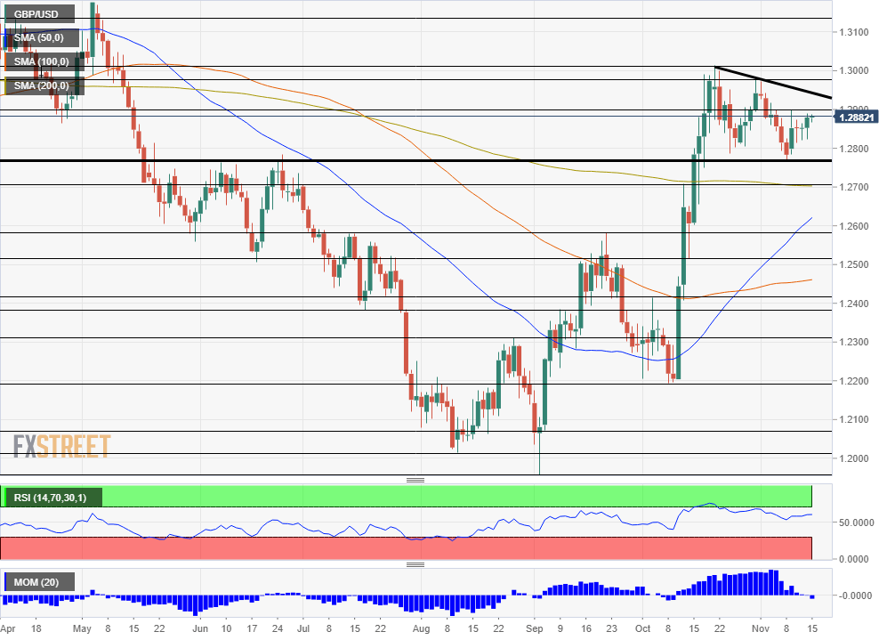 GBP USD technical analysis November 18 22 2019