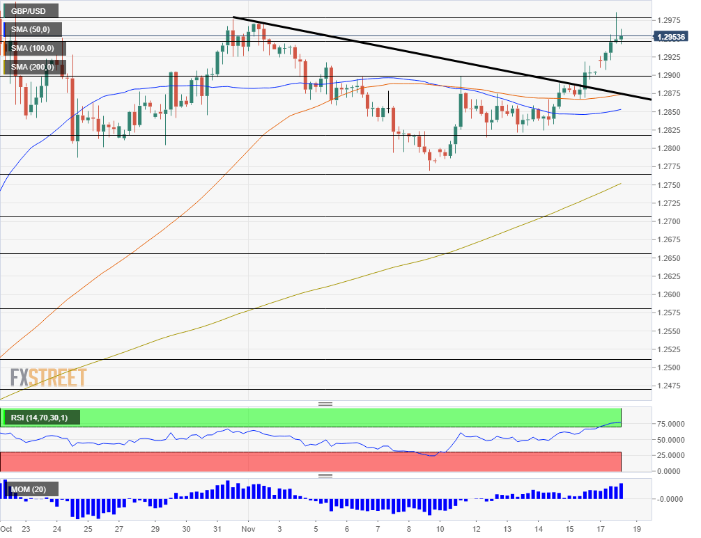 GBP USD technical analysis November 18 2019