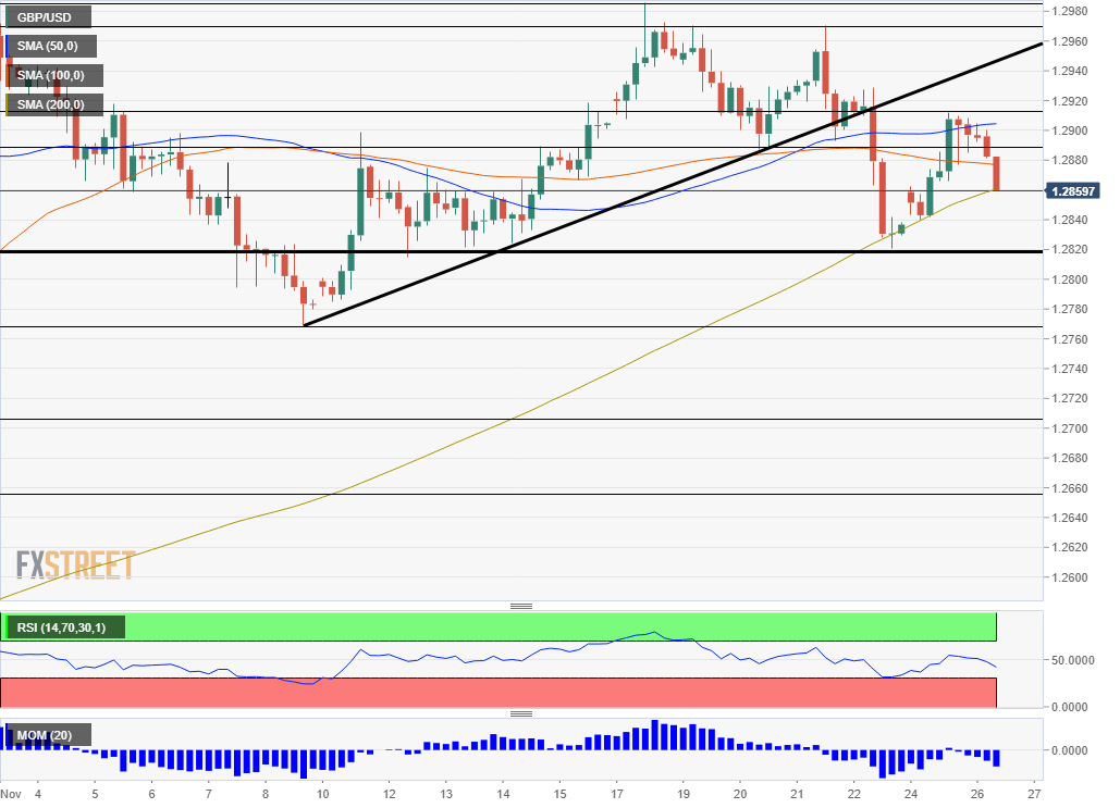 GBP USD Technical Analysis November 26 2019