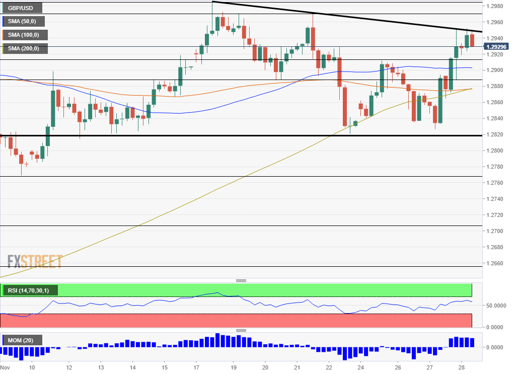 GBP USD Technical Analysis November 28 2019