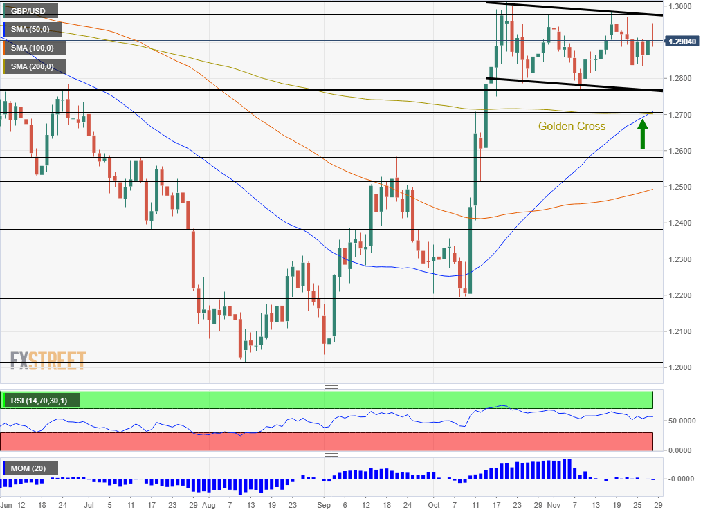 GBP USD Technical Analysis December 2 6 2019