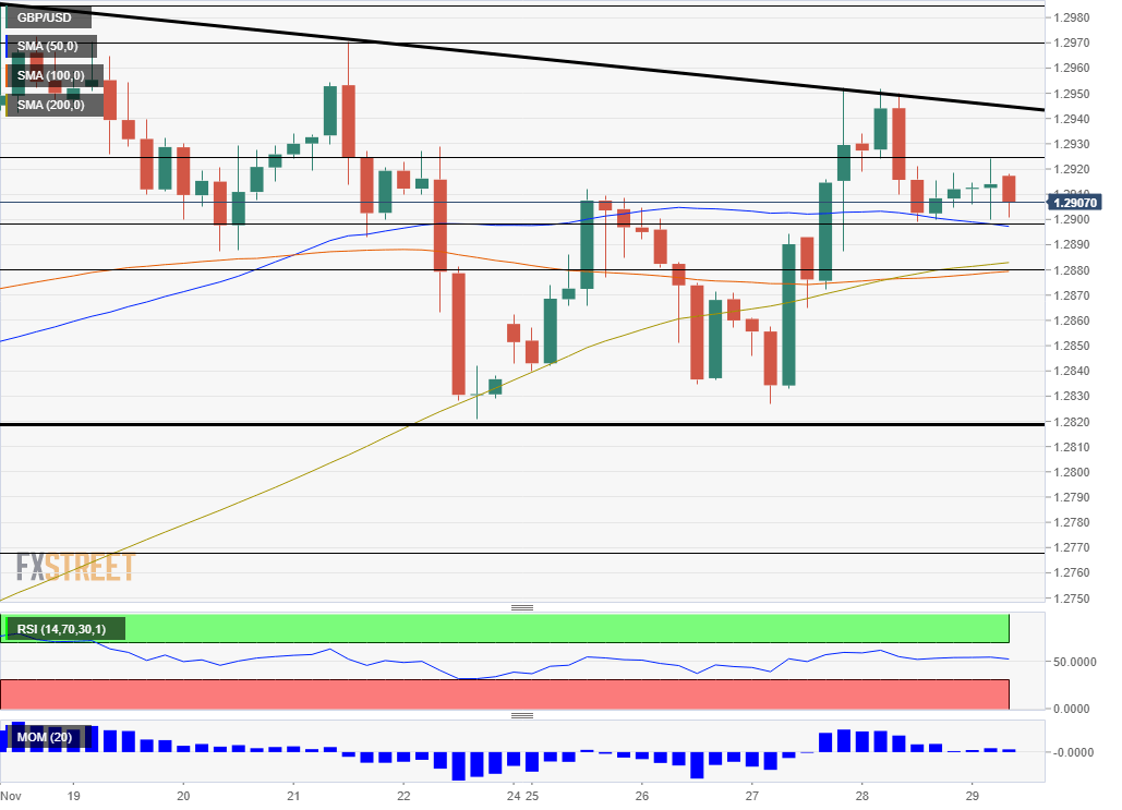 GBP USD Technical Analysis November 29 2019