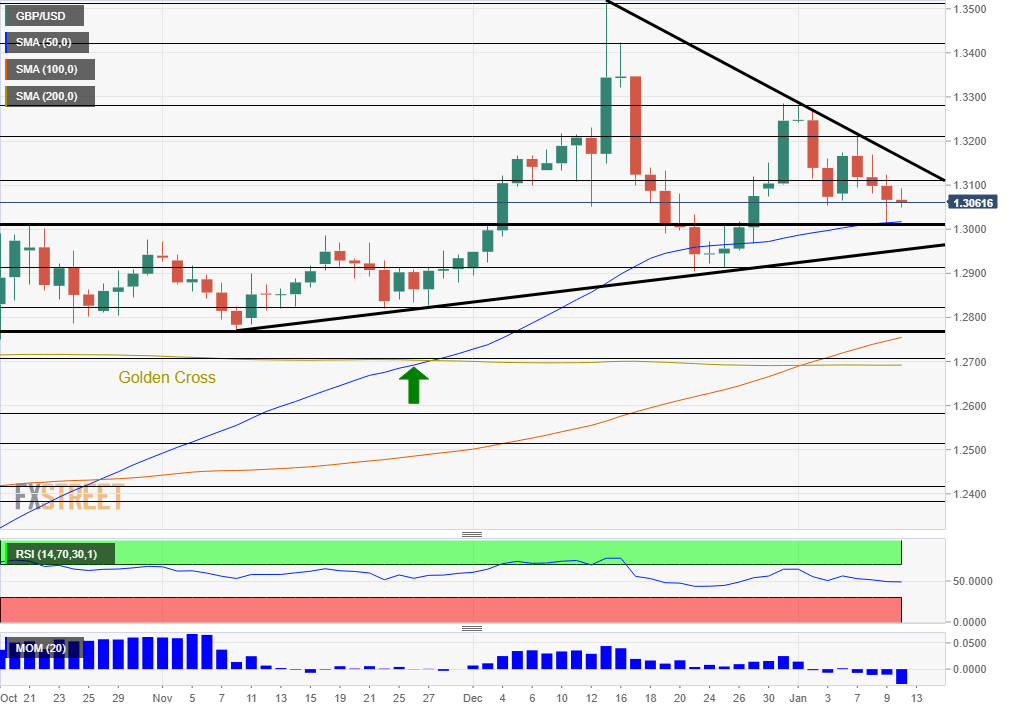 GBP USD Technical analysis January 13 17 2020