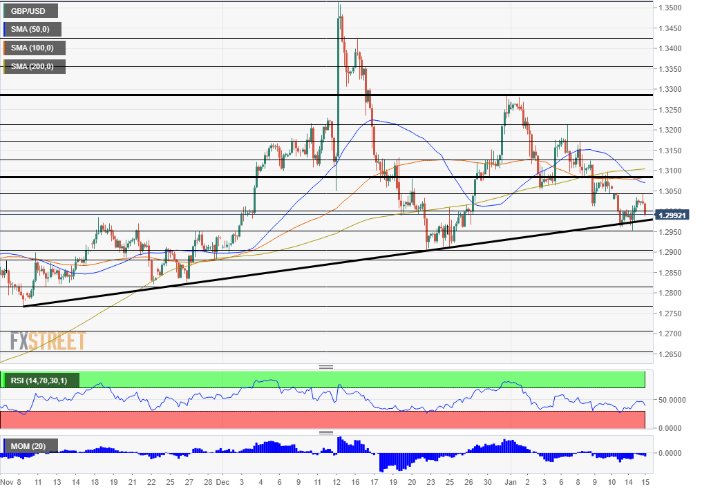 GBP USD January 15 2020 technical analysis chart