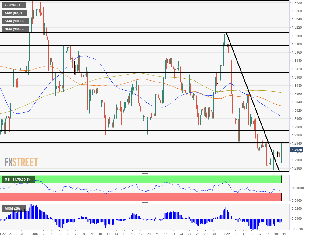 EUR USD Technical Analysis February 11 2020