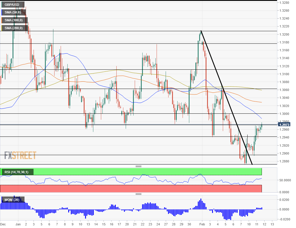 GBPUSD Technical analysis February 12 2020