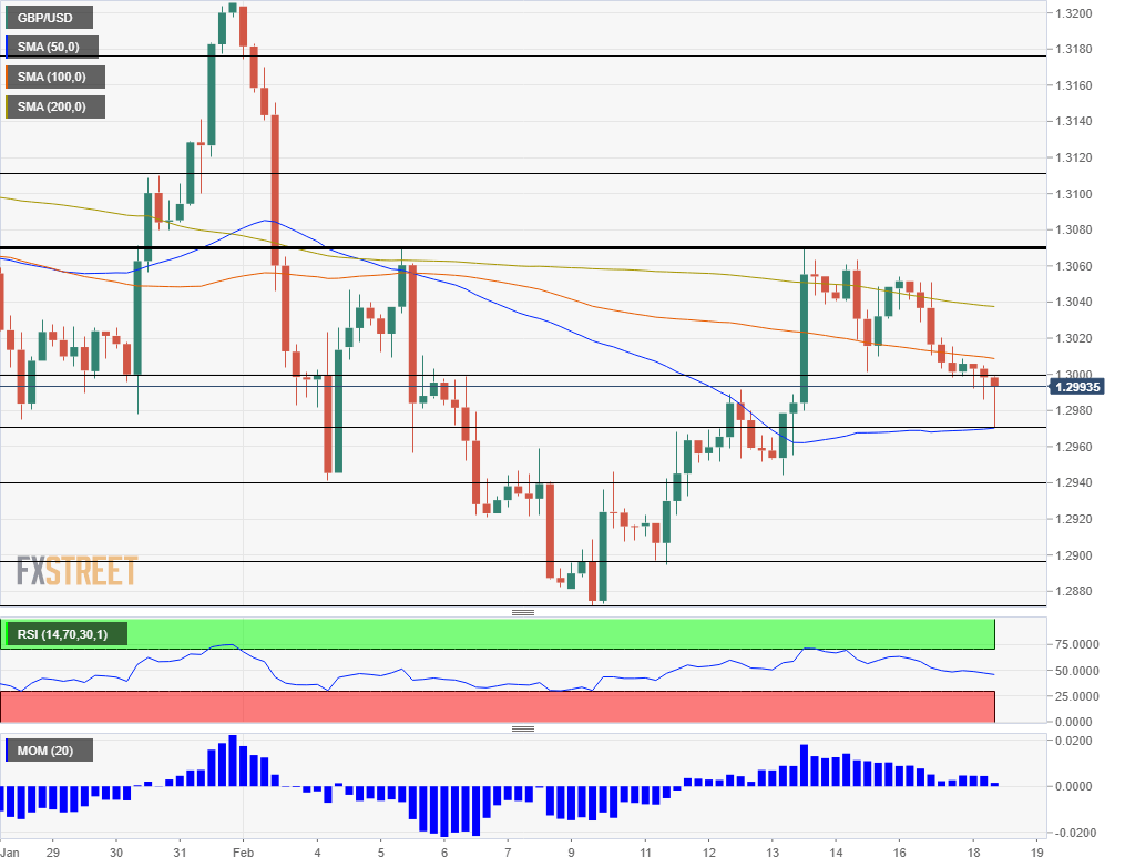 GBP USD Technical Analysis February 18 2020