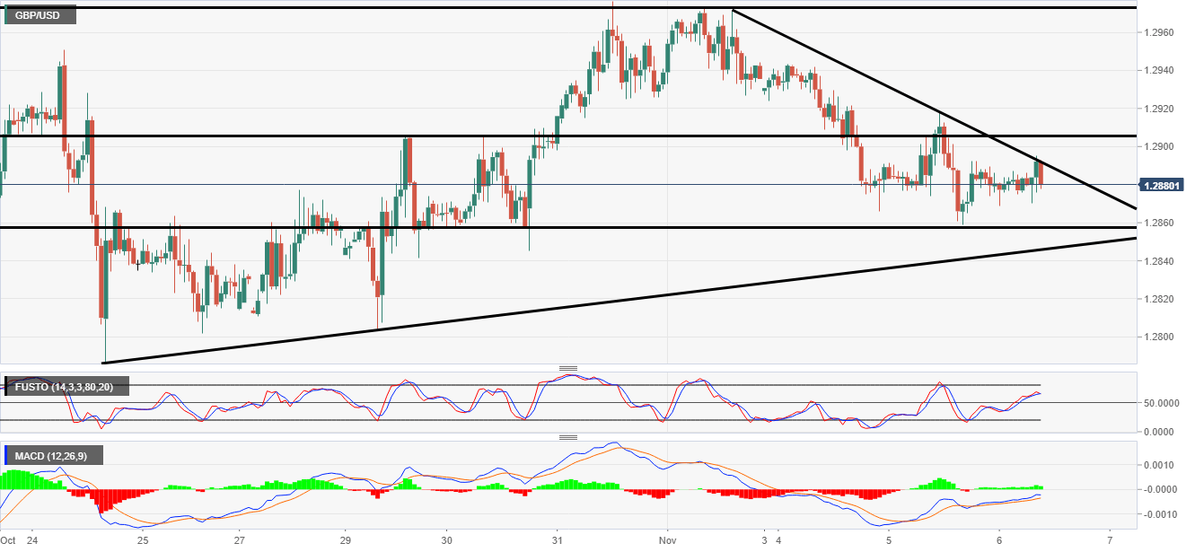 GBP/USD analysis